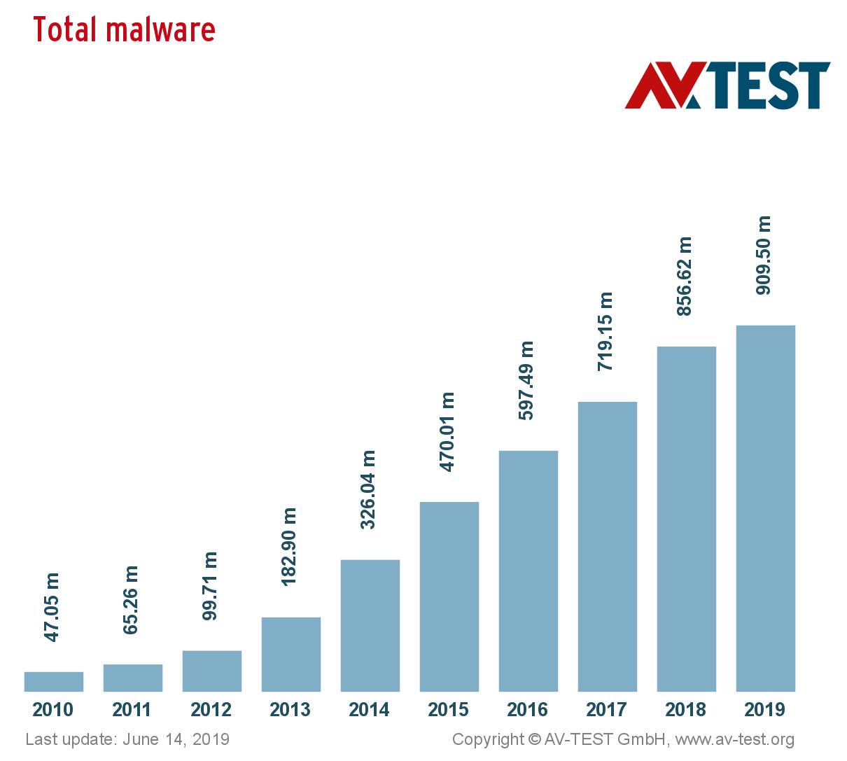 rimozione eliminare malware