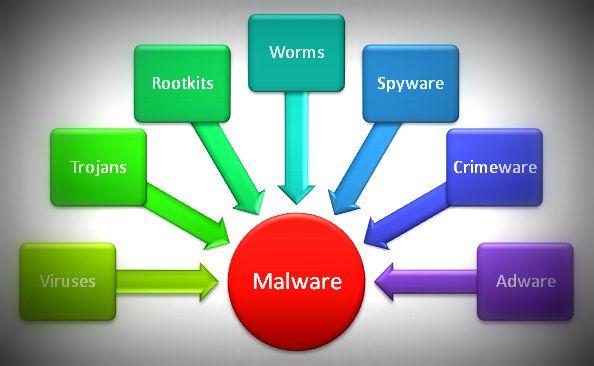 rimozione malware